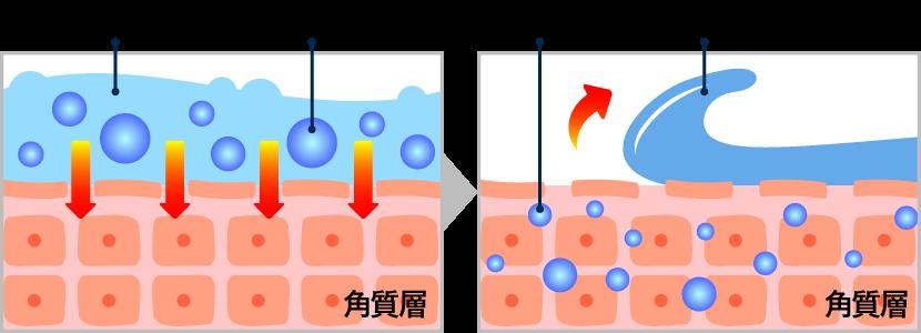 特許製法の炭酸パック